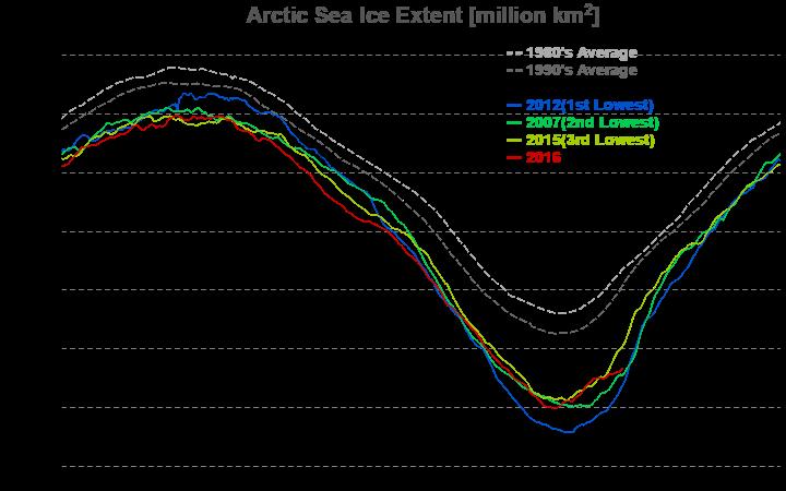 Meereseisausdehnung auf der Arktis am 12.10.2016 (Quelle: https://ads.nipr.ac.jp)